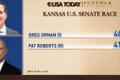 Republican Senator behind in Kansas: poll