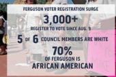 Voter registration jumps in Ferguson