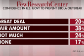 US confident government can stop Ebola: poll