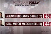 Grimes leading McConnell in Kentucky