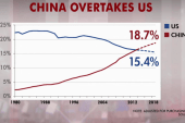 China overtakes US: What it means