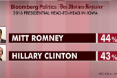 Hillary trails Romney in new Iowa poll