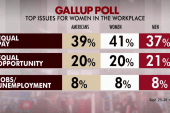 Equal pay for women most important issue:...