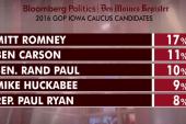 Romney, Clinton leading Iowa polls