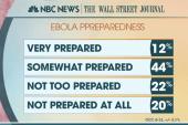Slight majority say US is prepared for Ebola