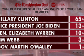 More polls point to Clinton and Romney