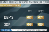 New poll shows women favoring the GOP