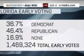 Florida Republicans lead early voting
