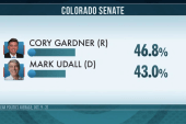 Are polls underestimating Dem turnout in CO?