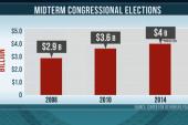 Estimated $4 billion spent on midterms