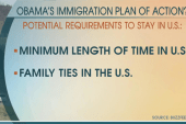 Final immigration actions being sent to Obama