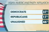 Asian American, Latino outreach falls short