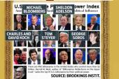 Who's bankrolling America's politics?