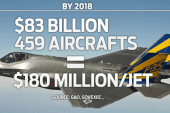 F-35 flight program, creating planes at...