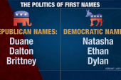Common Republican and Democrat first names