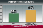On immigration, support for plan, not planner