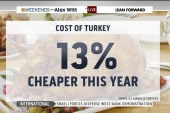 Turkey prices fall this Thanksgiving