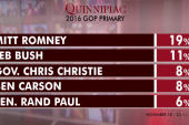 GOP voters still looking to Romney in '16:...