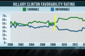 Tracking Hillary's favorability rating