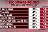 Joe: How has Obama fallen below 40 percent?