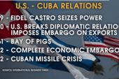 A history of US-Cuba relations