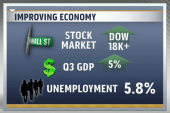 GDP sees strong growth going into 2015