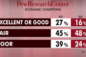 Americans view on economy is improving