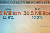 Millions continue to struggle with poverty