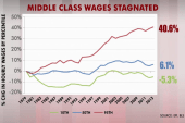 Is the GOP embracing income inequality?
