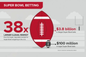 Fans bet big during Super Bowl