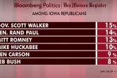 Walker, Hillary top new Iowa poll