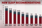 Enough sleep? New recommendations will...
