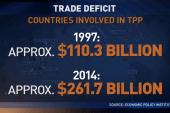 Ed: Trade agreements kill jobs