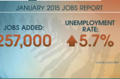 US economy adds 257,000 jobs in January