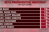Jeb Bush leads new GOP poll