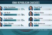 Poll: Huckabee, Bush lead Iowa