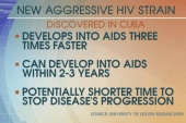 Aggressive strain of HIV discovered in Cuba