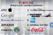 Fortune issues Most Admired Companies list