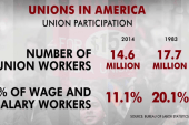 Reasons behind the decline of unions
