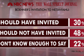 Poll shows most don't favor Netanyahu address