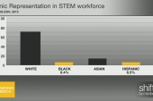 Why aren't there that many Latinos in STEM?
