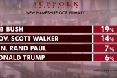 Bush leads in 2016 GOP NH poll