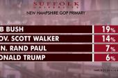 Bush leads in 2016 GOP NH poll