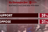 Poll: Majority supports Iran nuke deal