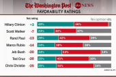 GOP behind Hillary in favorability: poll