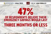 Americans financially unprepared for crises