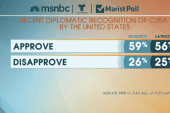 Poll: Majority approve of new Cuba relations