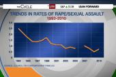 Debunking sex assault misconceptions