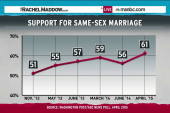 Republicans left behind on gay marriage shift