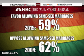 SCOTUS hears same-sex marriage arguments